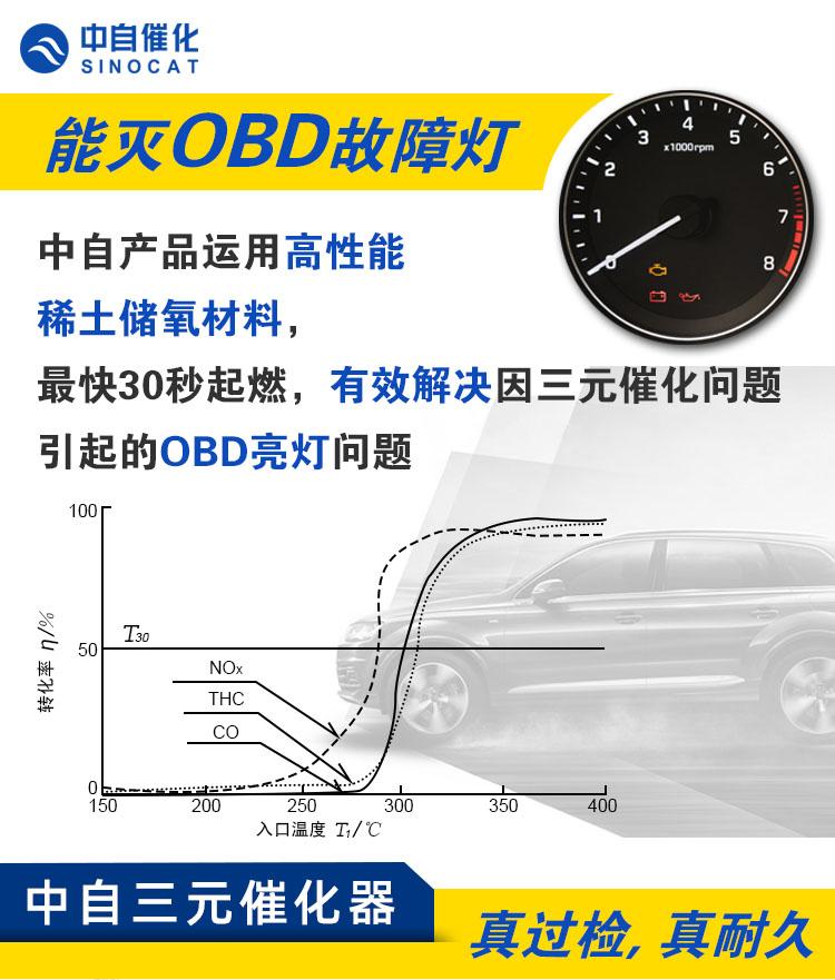 OBD检测不过汽车强制报废?中自催化:产品、技术都能解决!